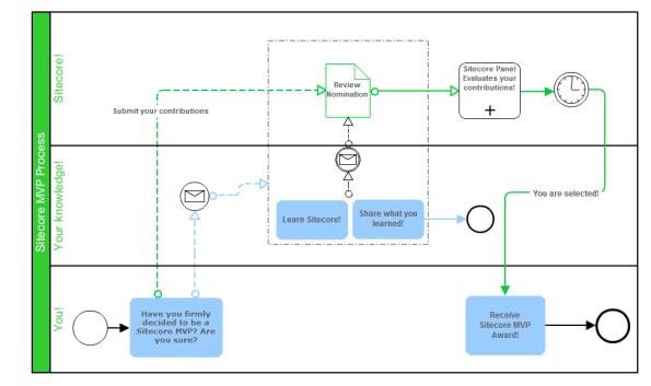 Sitecore-MVP-Process