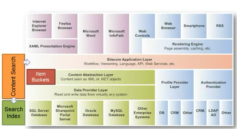Sitecore 7 Architecture Diagram | Sitecore basics!