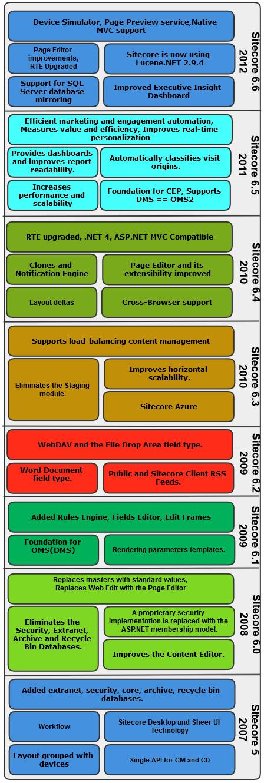Sitecore 5.0 to Sitecore 6.6