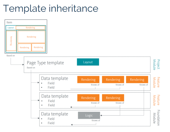 helix-template-inheritance