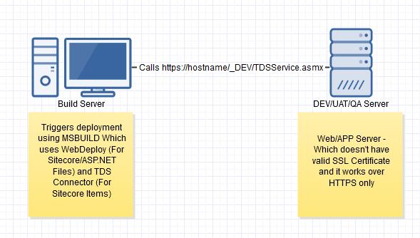 Sitecore TDS Classic Deployment over HTTPS | Sitecore basics!