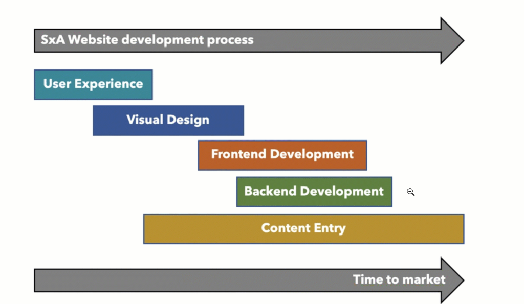 SxA Website development process  User Experience  Visual Design  Frontend Development  Backend Development  Content Entry  Time to market